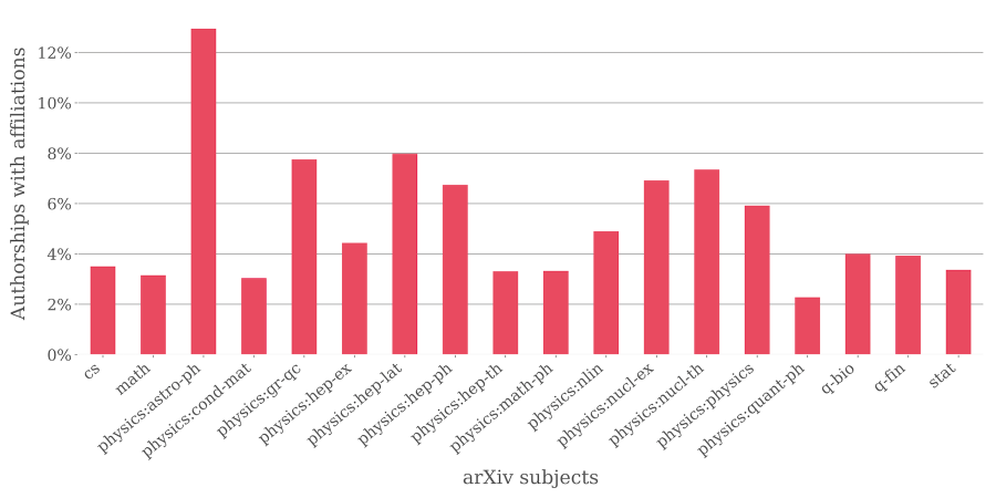 arxiv_affiliations