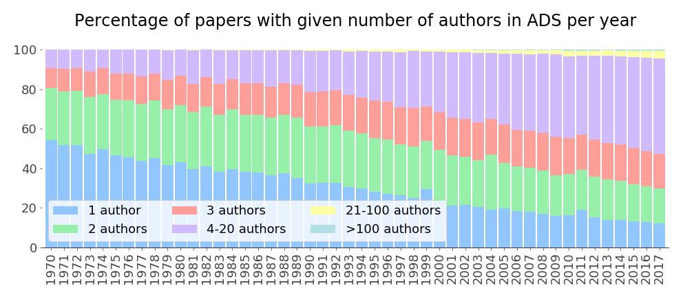 ADS_pubs_num_authors