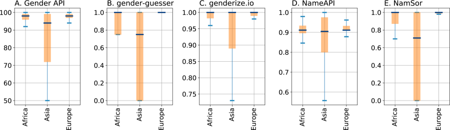 Telling the gender from a name – Gender Gap in Science
